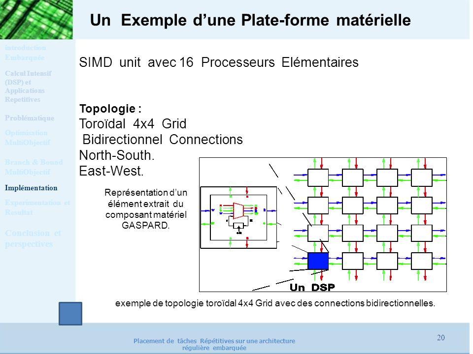 Un Exemple dune Plate-forme matérielle SIMD unit avec 16 Processeurs Elémentaires Topologie : Toroïdal 4x4 Grid Bidirectionnel Connections North-South