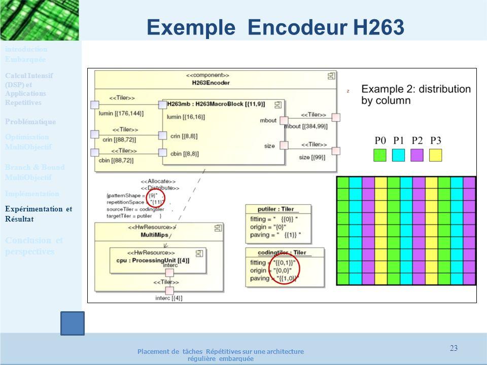 Exemple Encodeur H263 Calcul Intensif (DSP) et Applications Repetitives Problématique Optimisation MultiObjectif Implémentation Expérimentation et Rés