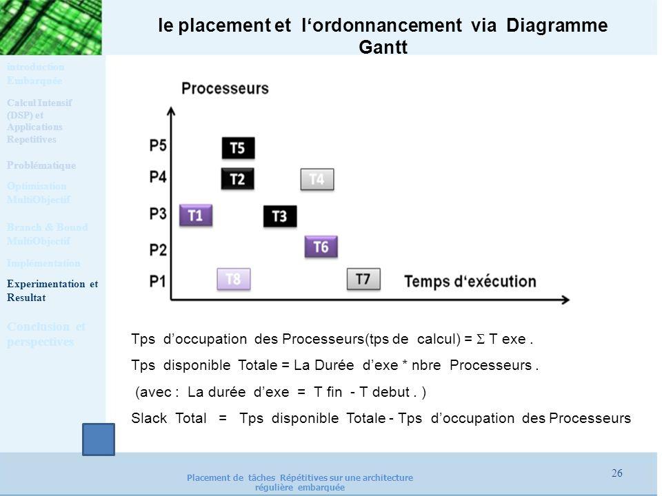 le placement et lordonnancement via Diagramme Gantt Tps doccupation des Processeurs(tps de calcul) = T exe. Tps disponible Totale = La Durée dexe * nb