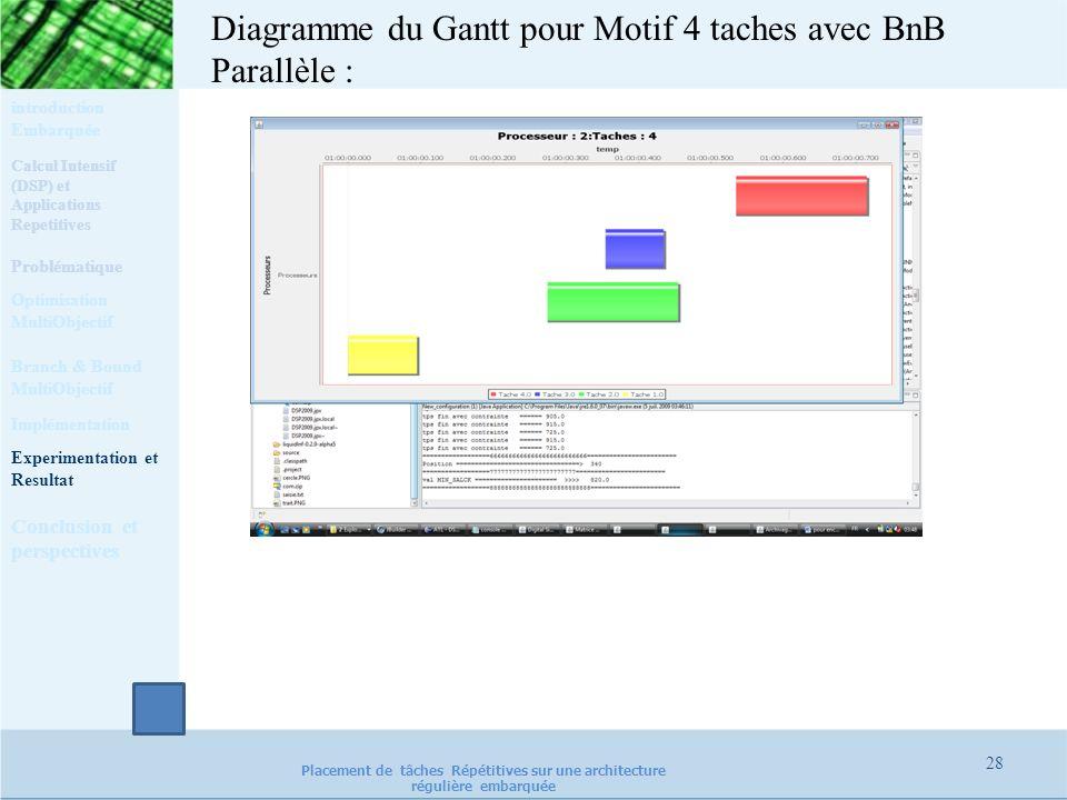 28 Placement de tâches Répétitives sur une architecture régulière embarquée Diagramme du Gantt pour Motif 4 taches avec BnB Parallèle : Calcul Intensi