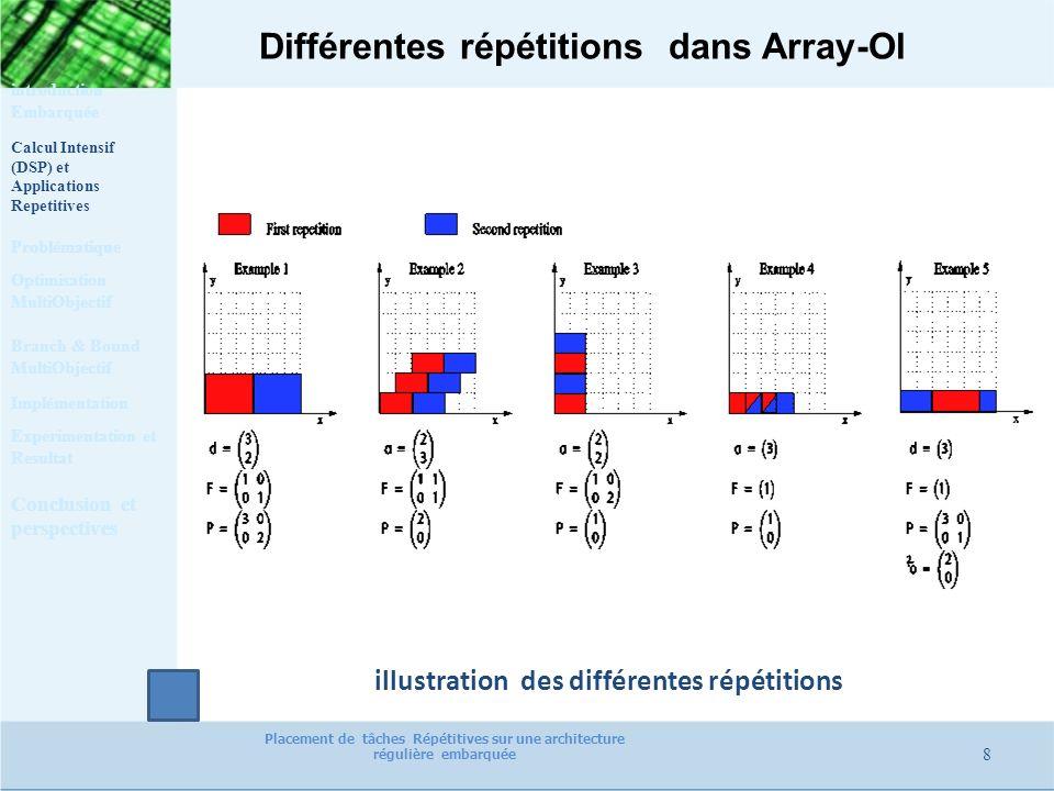 Différentes répétitions dans Array-Ol 8 Calcul Intensif (DSP) et Applications Repetitives Problématique Optimisation MultiObjectif Implémentation Expe