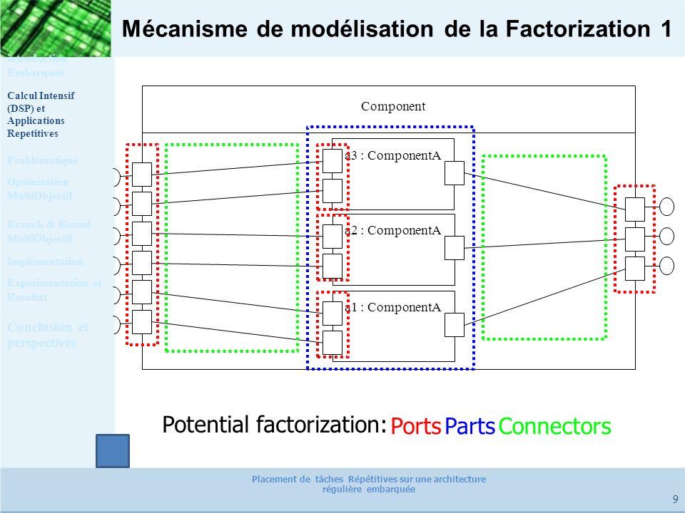 Mécanisme de modélisation de la Factorization 1 9 Component a3 : ComponentA a2 : ComponentA a1 : ComponentA PortsPartsConnectors Potential factorizati