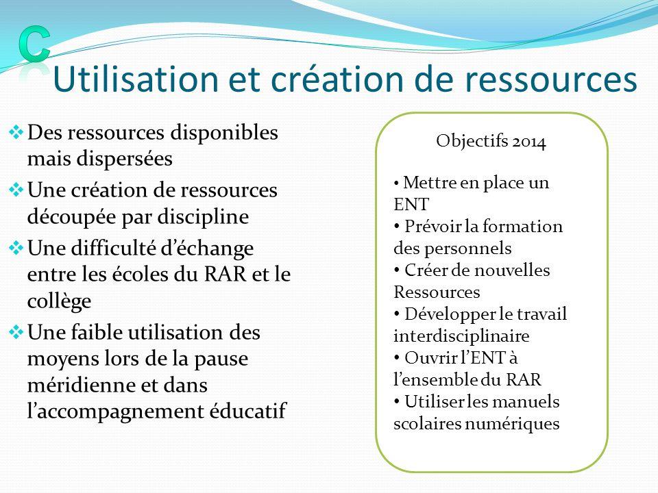 Utilisation et création de ressources Des ressources disponibles mais dispersées Une création de ressources découpée par discipline Une difficulté déc