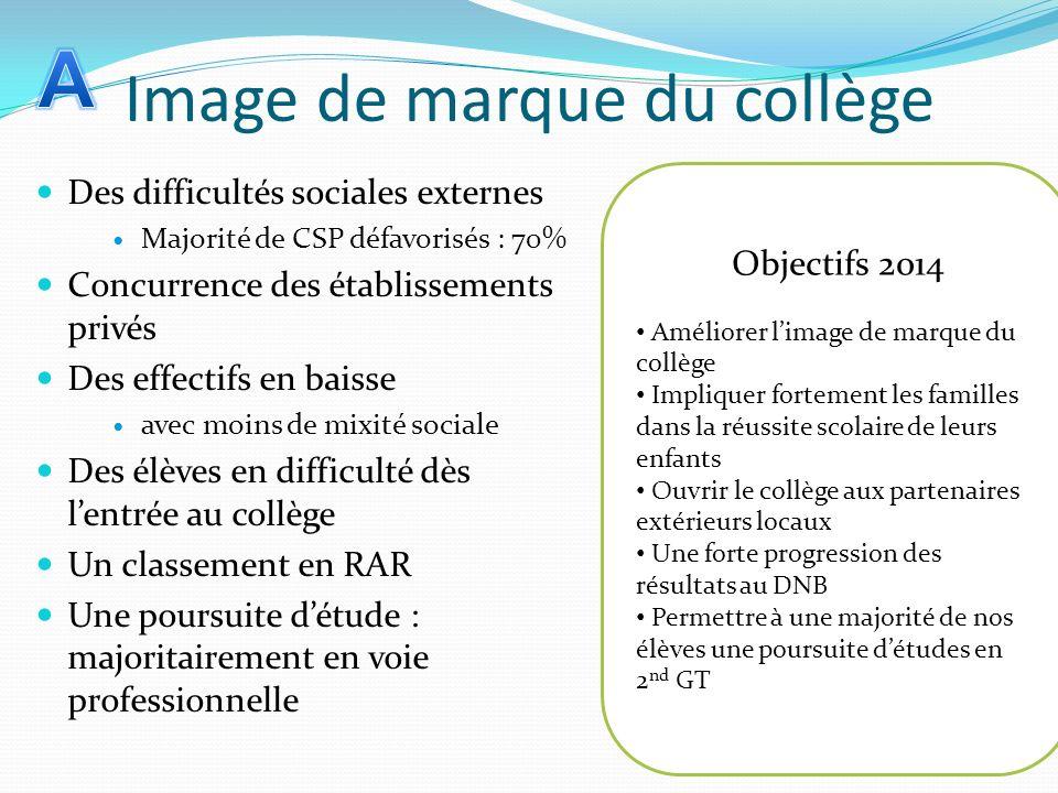 Image de marque du collège Des difficultés sociales externes Majorité de CSP défavorisés : 70% Concurrence des établissements privés Des effectifs en