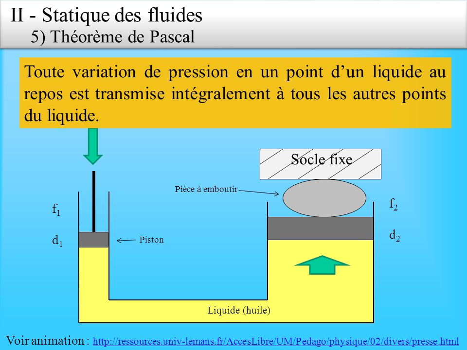 II - Statique des fluides 5) Théorème de Pascal f2d2f2d2 Pièce à emboutir Socle fixe Liquide (huile) f1d1f1d1 Piston Toute variation de pression en un point dun liquide au repos est transmise intégralement à tous les autres points du liquide.