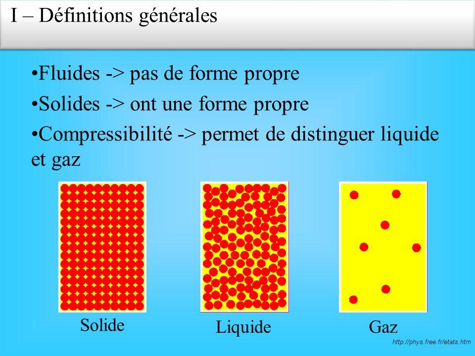 Fluides -> pas de forme propre Solides -> ont une forme propre Compressibilité -> permet de distinguer liquide et gaz http://phys.free.fr/etats.htm Solide LiquideGaz I – Définitions générales