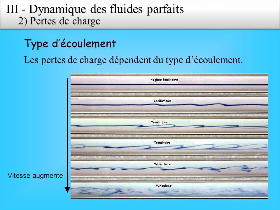 Vitesse augmente III - Dynamique des fluides parfaits 2)Pertes de charge Type découlement Les pertes de charge dépendent du type découlement.