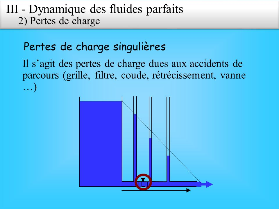 Pertes de charge singulières III - Dynamique des fluides parfaits 2)Pertes de charge Il sagit des pertes de charge dues aux accidents de parcours (gri