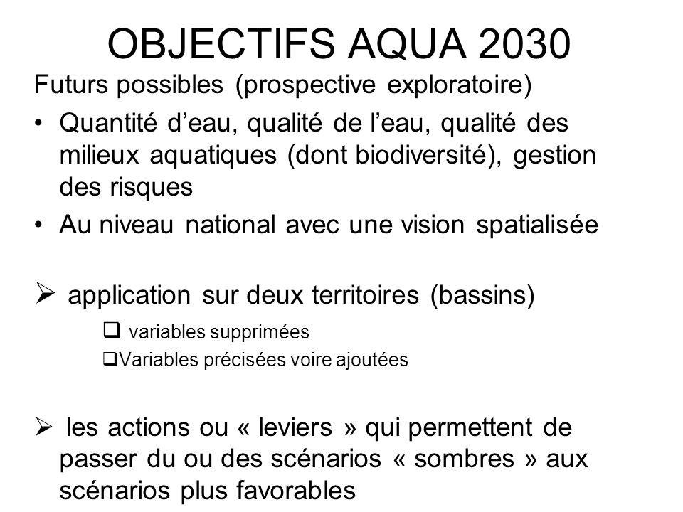 OBJECTIFS AQUA 2030 Futurs possibles (prospective exploratoire) Quantité deau, qualité de leau, qualité des milieux aquatiques (dont biodiversité), gestion des risques Au niveau national avec une vision spatialisée application sur deux territoires (bassins) variables supprimées Variables précisées voire ajoutées les actions ou « leviers » qui permettent de passer du ou des scénarios « sombres » aux scénarios plus favorables