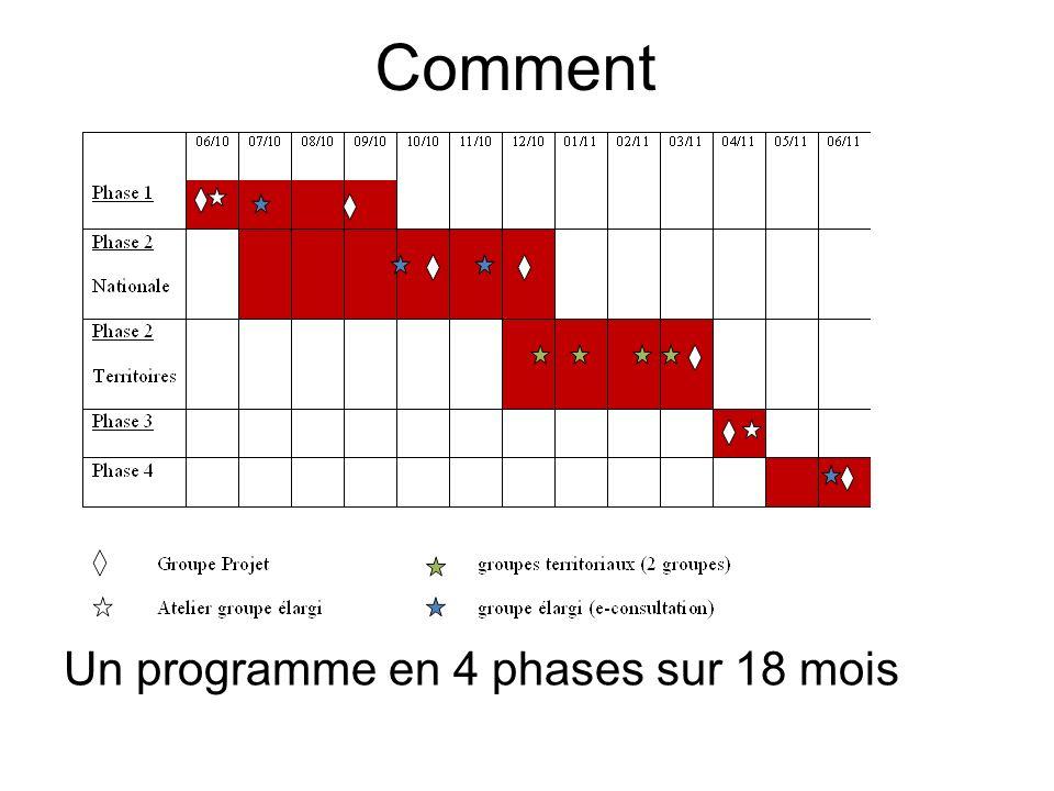 Comment Un programme en 4 phases sur 18 mois