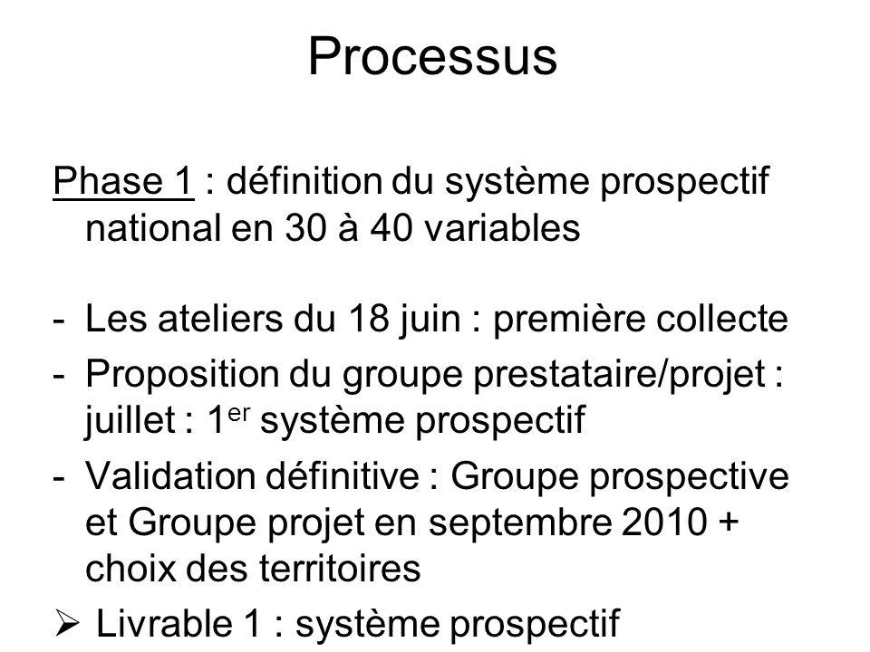 Processus Phase 1 : définition du système prospectif national en 30 à 40 variables -Les ateliers du 18 juin : première collecte -Proposition du groupe