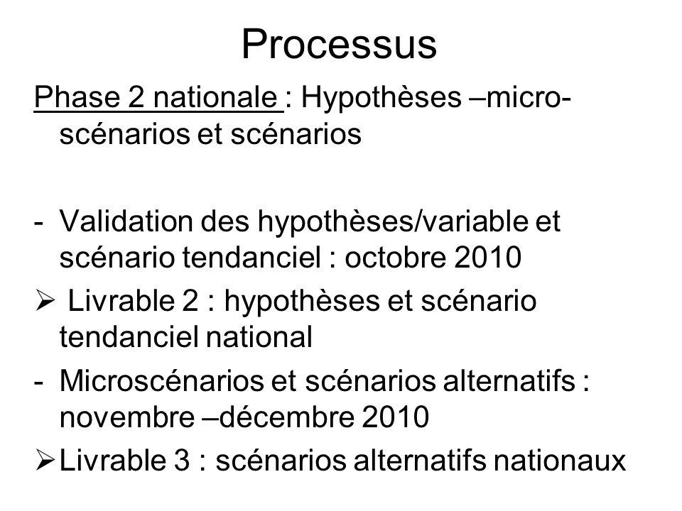 Processus Phase 2 nationale : Hypothèses –micro- scénarios et scénarios -Validation des hypothèses/variable et scénario tendanciel : octobre 2010 Livr
