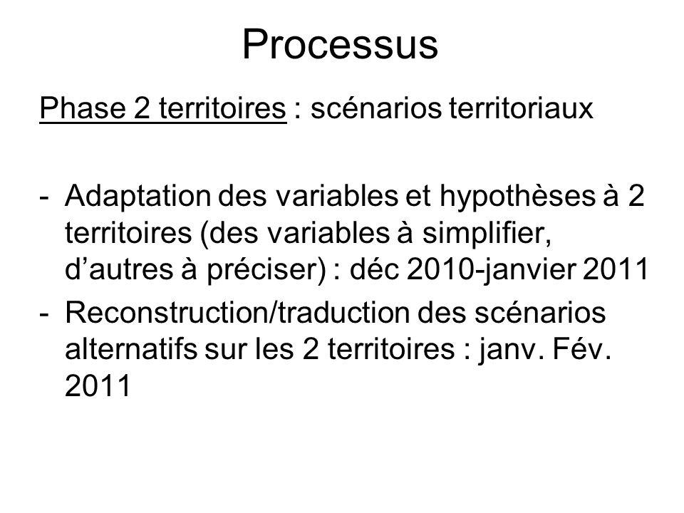 Processus Phase 2 territoires : scénarios territoriaux -Adaptation des variables et hypothèses à 2 territoires (des variables à simplifier, dautres à