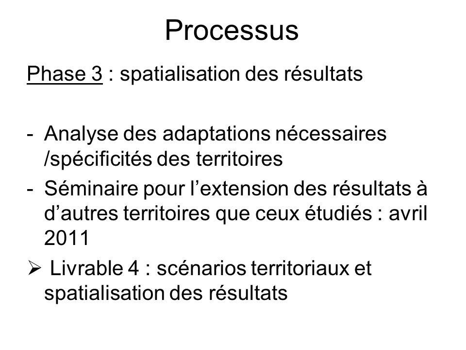 Processus Phase 4 : recommandations -Les leviers dactions notamment des pouvoirs public (dun scénario peu favorable à un qui lest davantage) -Les recommandations : juin 2011 Livrable 5 : rapport final et recommandations