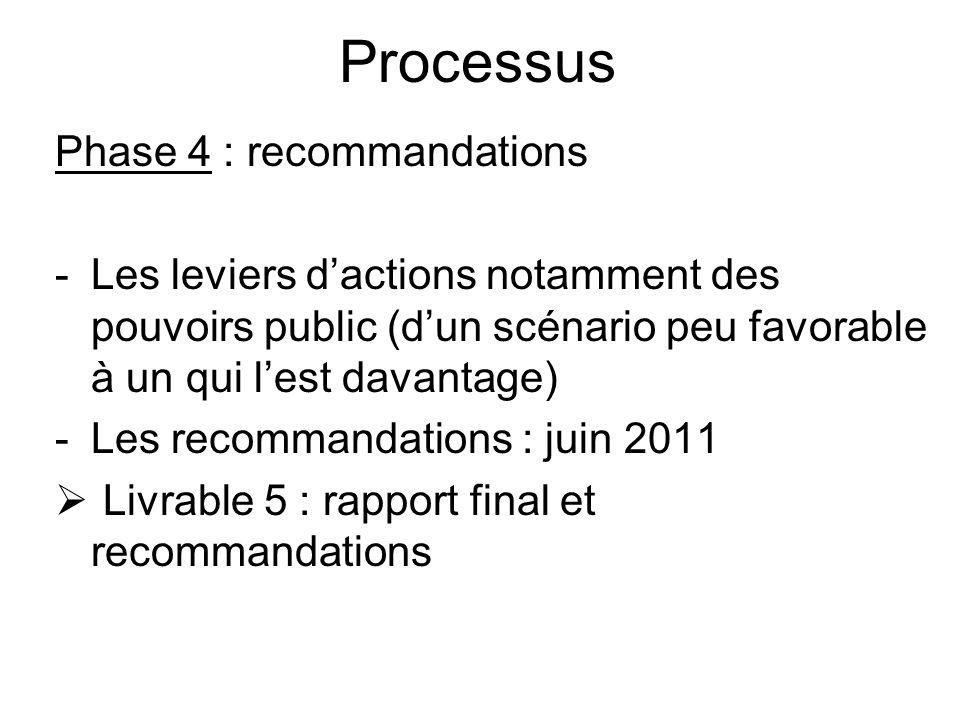 Processus Phase 4 : recommandations -Les leviers dactions notamment des pouvoirs public (dun scénario peu favorable à un qui lest davantage) -Les reco