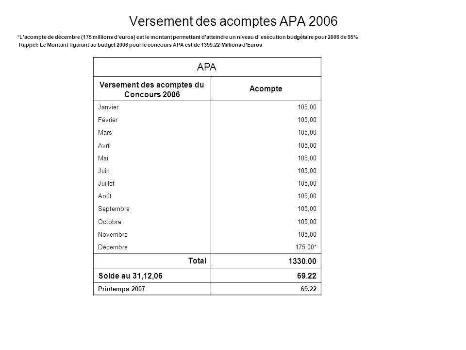 Versement des acomptes APA 2006 *Lacompte de décembre (175 millions deuros) est le montant permettant datteindre un niveau d exécution budgétaire pour