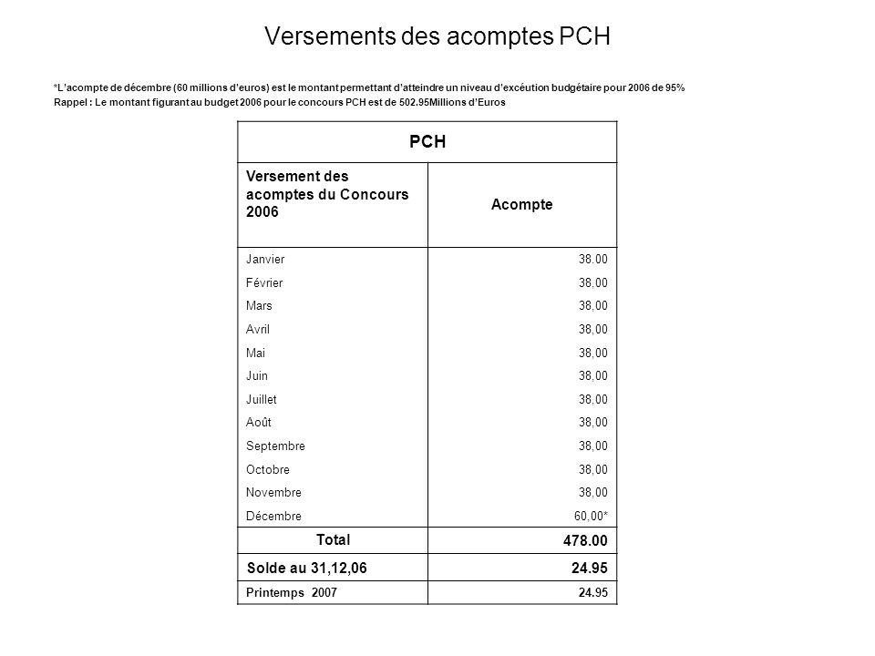 Versements des acomptes PCH *Lacompte de décembre (60 millions deuros) est le montant permettant datteindre un niveau dexcéution budgétaire pour 2006