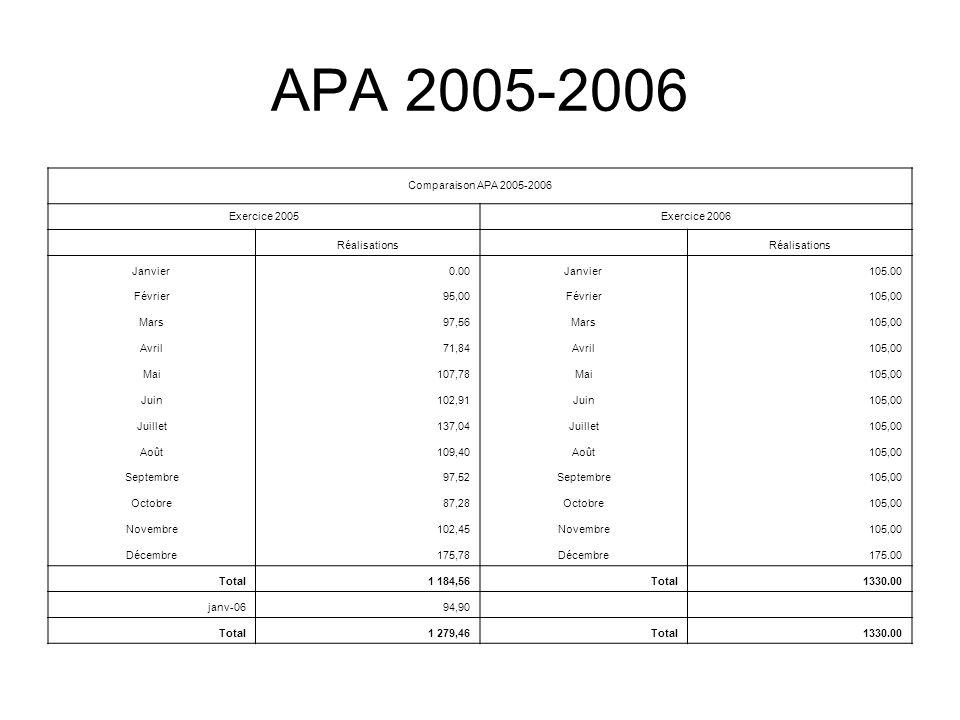 APA 2005-2006 Comparaison APA 2005-2006 Exercice 2005Exercice 2006 Réalisations Janvier 0.00Janvier 105.00 Février95,00Février105,00 Mars97,56Mars105,