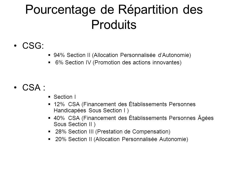 Pourcentage de Répartition des Produits CSG: 94% Section II (Allocation Personnalisée dAutonomie) 6% Section IV (Promotion des actions innovantes) CSA