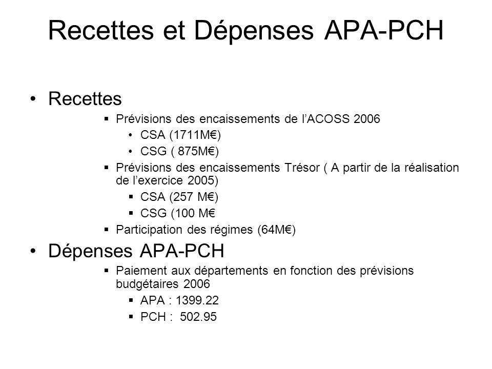 Recettes et Dépenses APA-PCH Recettes Prévisions des encaissements de lACOSS 2006 CSA (1711M) CSG ( 875M) Prévisions des encaissements Trésor ( A part