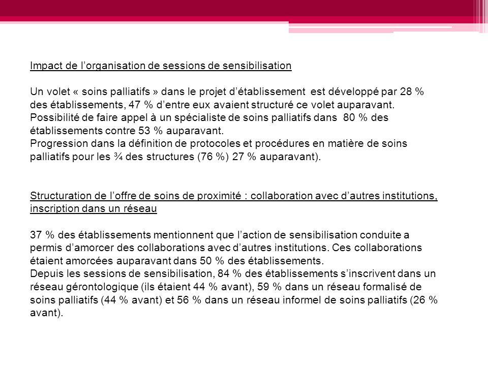 Impact de lorganisation de sessions de sensibilisation Un volet « soins palliatifs » dans le projet détablissement est développé par 28 % des établiss