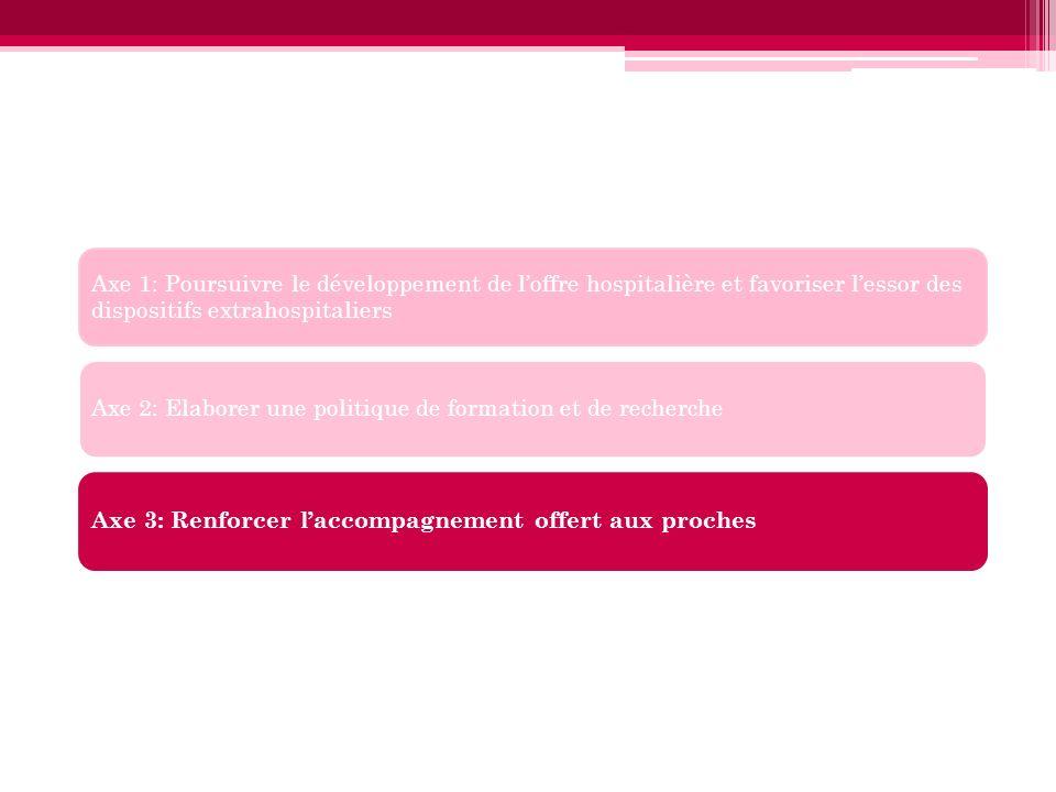 Axe 1: Poursuivre le développement de loffre hospitalière et favoriser lessor des dispositifs extrahospitaliers Axe 2: Elaborer une politique de forma