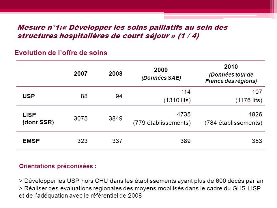 Mesure n°1:« Développer les soins palliatifs au sein des structures hospitalières de court séjour » (1 / 4) 20072008 2009 (Données SAE) 2010 (Données