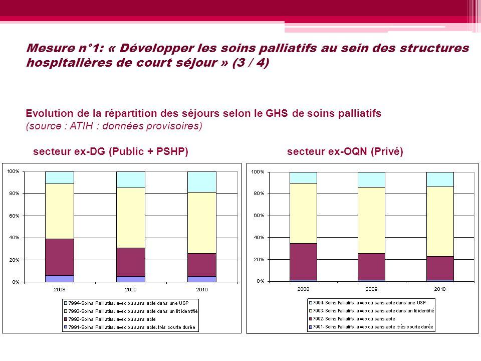 Mesure n°1: « Développer les soins palliatifs au sein des structures hospitalières de court séjour » (3 / 4) Evolution de la répartition des séjours s