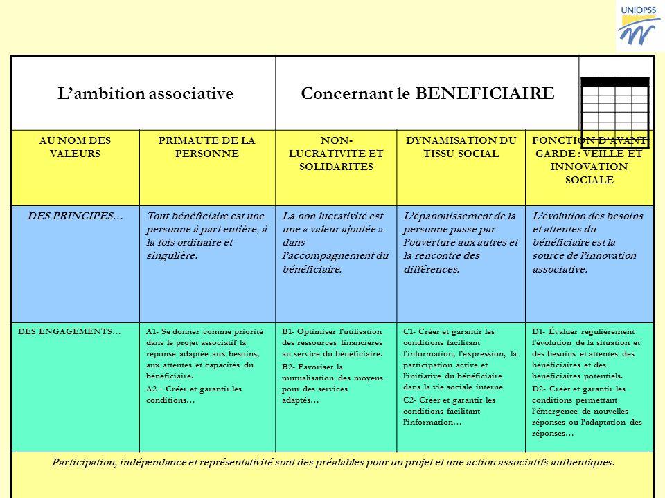 15 Lambition associative Guide pour interroger nos pratiques Lambition associativeConcernant le BENEFICIAIRE AU NOM DES VALEURS PRIMAUTE DE LA PERSONN