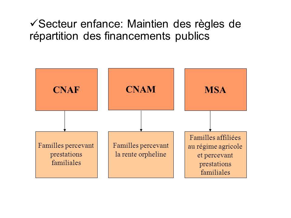 Secteur enfance: Maintien des règles de répartition des financements publics CNAF CNAM MSA Familles percevant prestations familiales Familles percevan