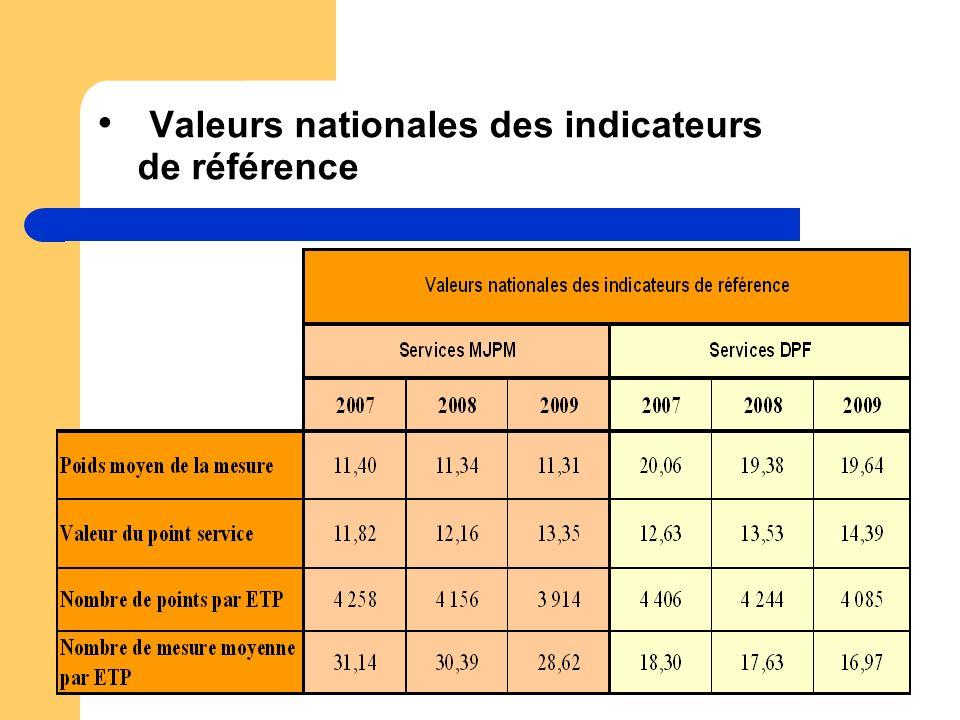Valeurs nationales des indicateurs de référence