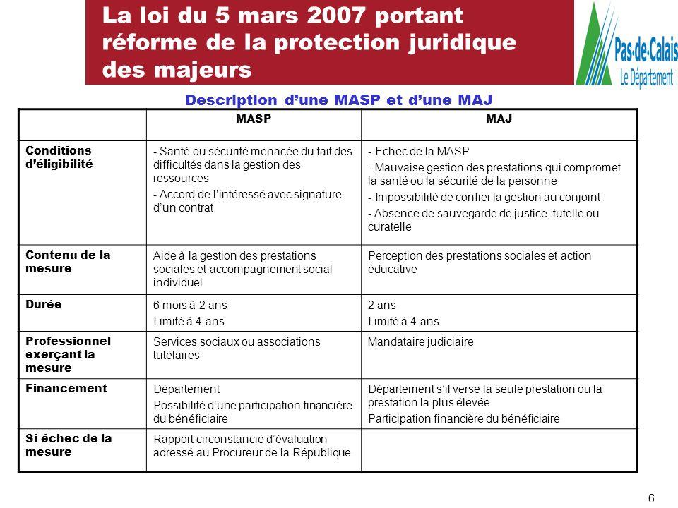 La loi du 5 mars 2007 portant réforme de la protection juridique des majeurs 7 La mise en œuvre de la Mesure dAccompagnement Social Personnalisé (MASP) La loi prévoit la possibilité pour les départements de déléguer sa mise en œuvre.