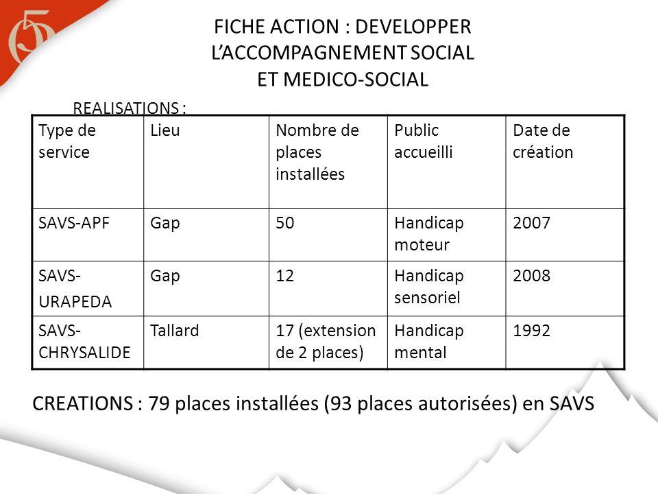 REALISATIONS : FICHE ACTION : DEVELOPPER LACCOMPAGNEMENT SOCIAL ET MEDICO-SOCIAL Type de service LieuNombre de places installées Public accueilli Date de création SAVS-APFGap50Handicap moteur 2007 SAVS- URAPEDA Gap12Handicap sensoriel 2008 SAVS- CHRYSALIDE Tallard17 (extension de 2 places) Handicap mental 1992 CREATIONS : 79 places installées (93 places autorisées) en SAVS