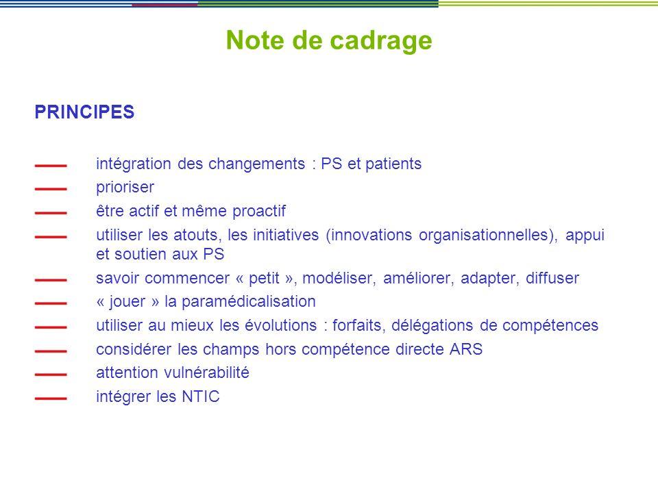 Note de cadrage PRINCIPES intégration des changements : PS et patients prioriser être actif et même proactif utiliser les atouts, les initiatives (inn