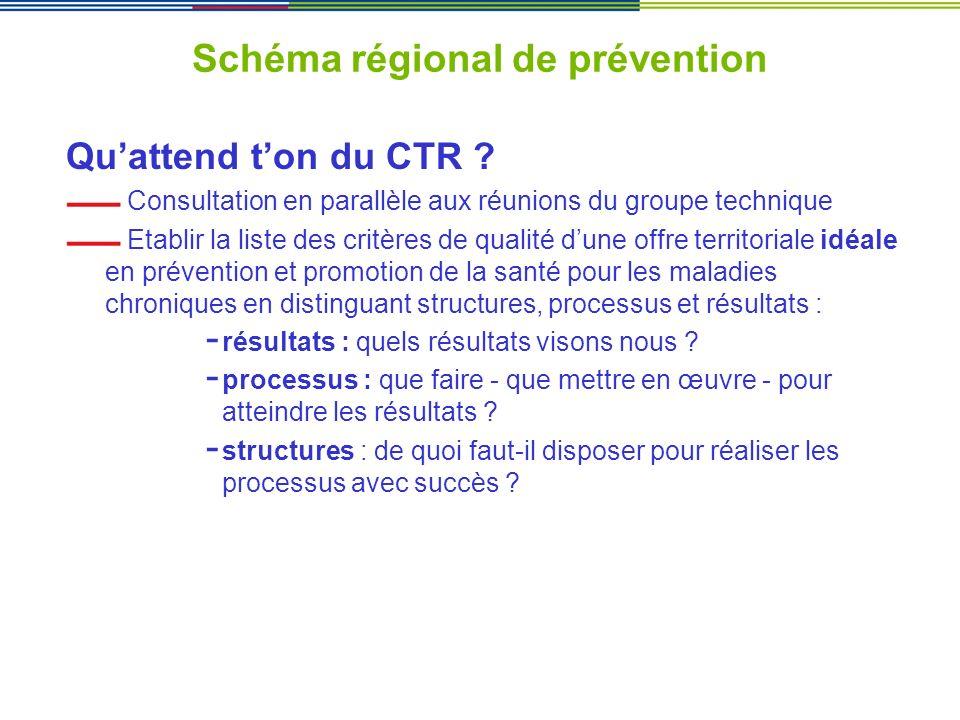 Schéma régional de prévention Quattend ton du CTR ? Consultation en parallèle aux réunions du groupe technique Etablir la liste des critères de qualit