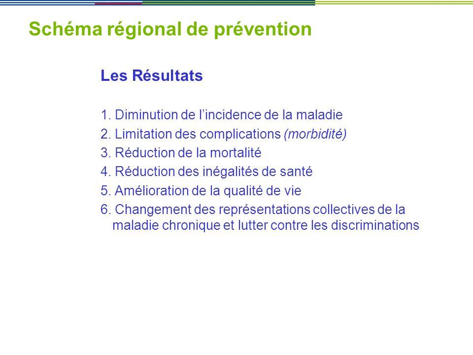 Schéma régional de prévention Les Résultats 1. Diminution de lincidence de la maladie 2. Limitation des complications (morbidité) 3. Réduction de la m