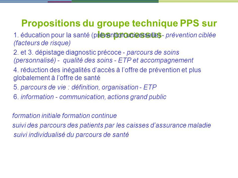 Propositions du groupe technique PPS sur les processus 1. éducation pour la santé (prévention universelle) - prévention ciblée (facteurs de risque) 2.