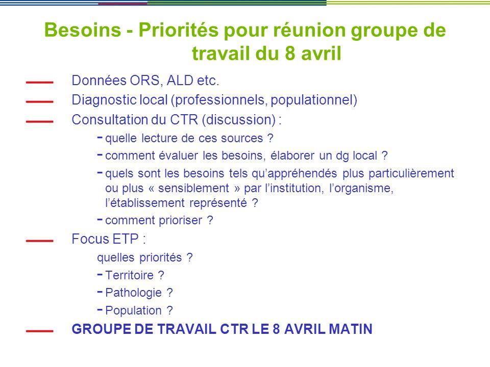 Besoins - Priorités pour réunion groupe de travail du 8 avril Données ORS, ALD etc. Diagnostic local (professionnels, populationnel) Consultation du C