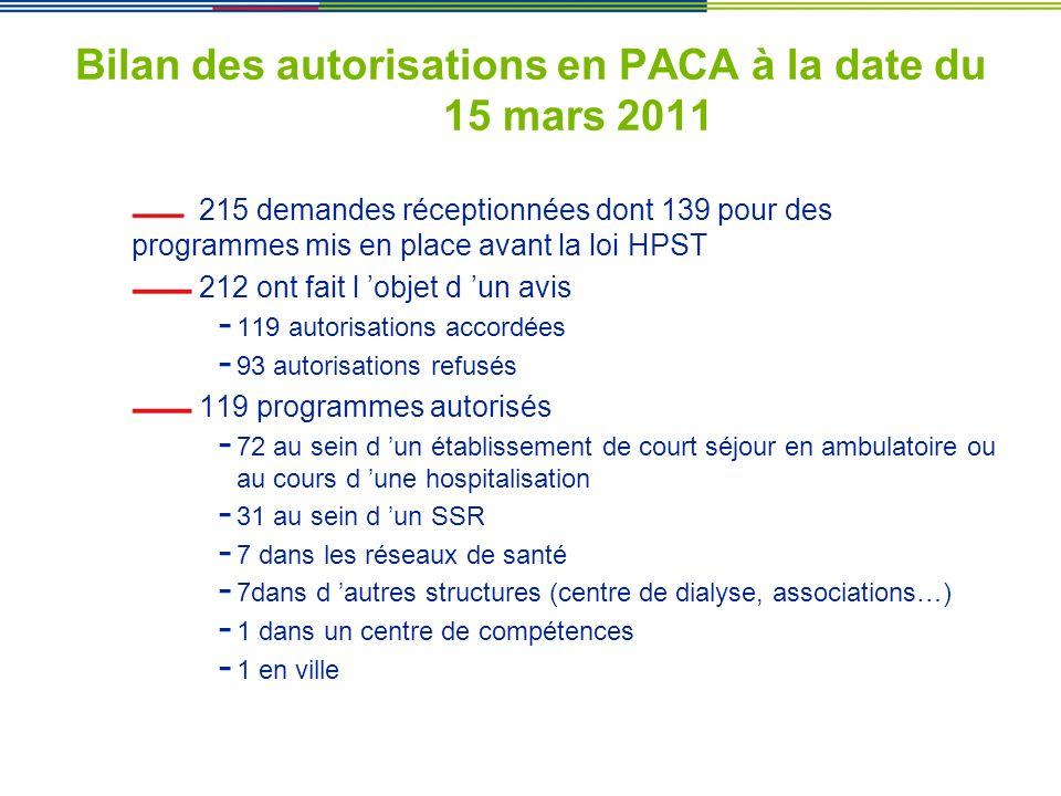 Bilan des autorisations en PACA à la date du 15 mars 2011 215 demandes réceptionnées dont 139 pour des programmes mis en place avant la loi HPST 212 o