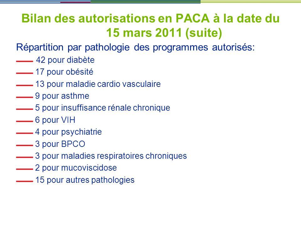 Bilan des autorisations en PACA à la date du 15 mars 2011 (suite) Répartition par pathologie des programmes autorisés: 42 pour diabète 17 pour obésité