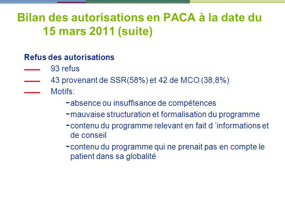 Bilan des autorisations en PACA à la date du 15 mars 2011 (suite) Refus des autorisations 93 refus 43 provenant de SSR(58%) et 42 de MCO (38,8%) Motif