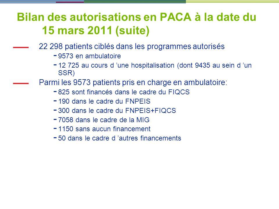 Bilan des autorisations en PACA à la date du 15 mars 2011 (suite) 22 298 patients ciblés dans les programmes autorisés - 9573 en ambulatoire - 12 725
