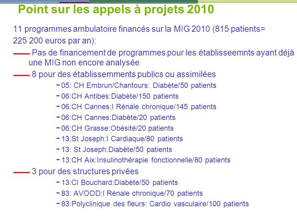 Point sur les appels à projets 2010 11 programmes ambulatoire financés sur la MIG 2010 (815 patients= 225 200 euros par an): Pas de financement de pro