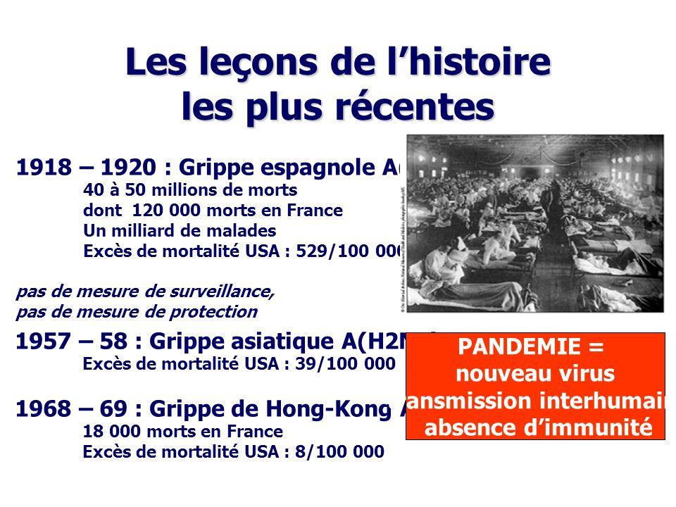 Les leçons de lhistoire les plus récentes 1918 – 1920 : Grippe espagnole A(H1N1) 40 à 50 millions de morts dont 120 000 morts en France Un milliard de