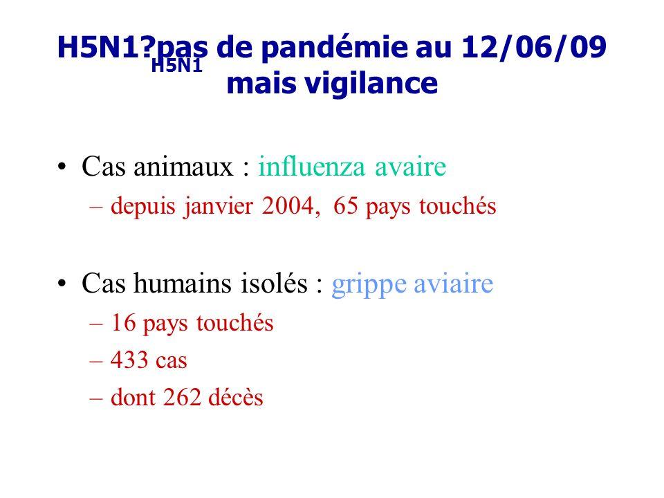 H5N1?pas de pandémie au 12/06/09 mais vigilance Cas animaux : influenza avaire –depuis janvier 2004, 65 pays touchés Cas humains isolés : grippe aviai