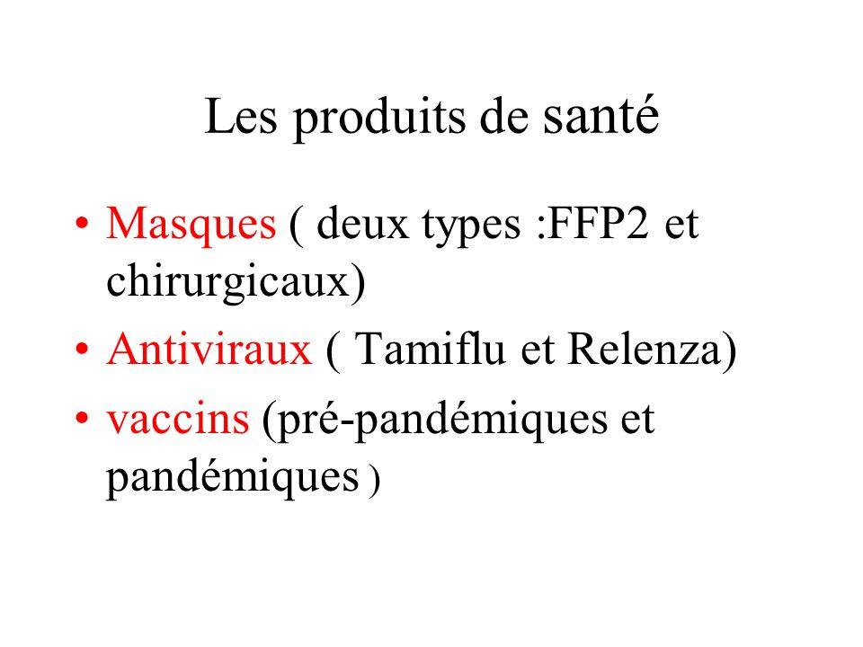 Les produits de santé Masques ( deux types :FFP2 et chirurgicaux) Antiviraux ( Tamiflu et Relenza) vaccins (pré-pandémiques et pandémiques )