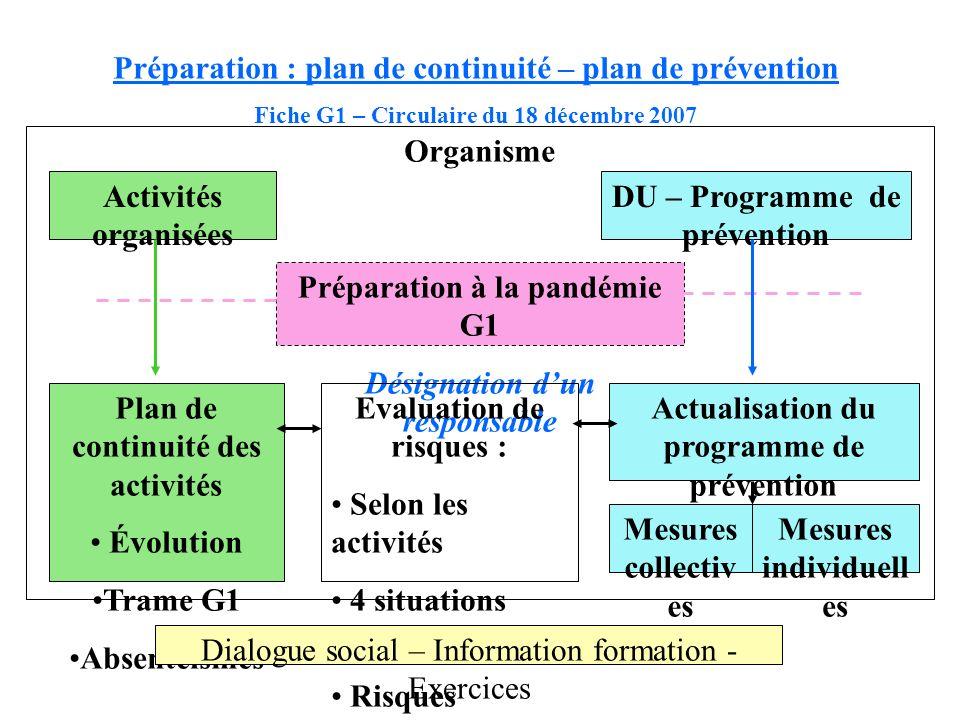 Organisme Activités organisées DU – Programme de prévention Préparation à la pandémie G1 Désignation dun responsable Plan de continuité des activités