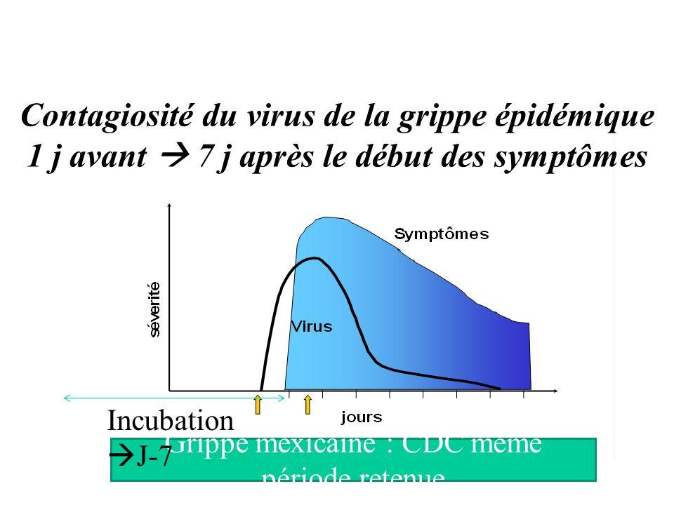 Contagiosité du virus de la grippe épidémique 1 j avant 7 j après le début des symptômes Grippe mexicaine : CDC même période retenue Incubation J-7