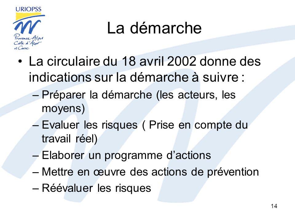 La démarche La circulaire du 18 avril 2002 donne des indications sur la démarche à suivre : –Préparer la démarche (les acteurs, les moyens) –Evaluer l