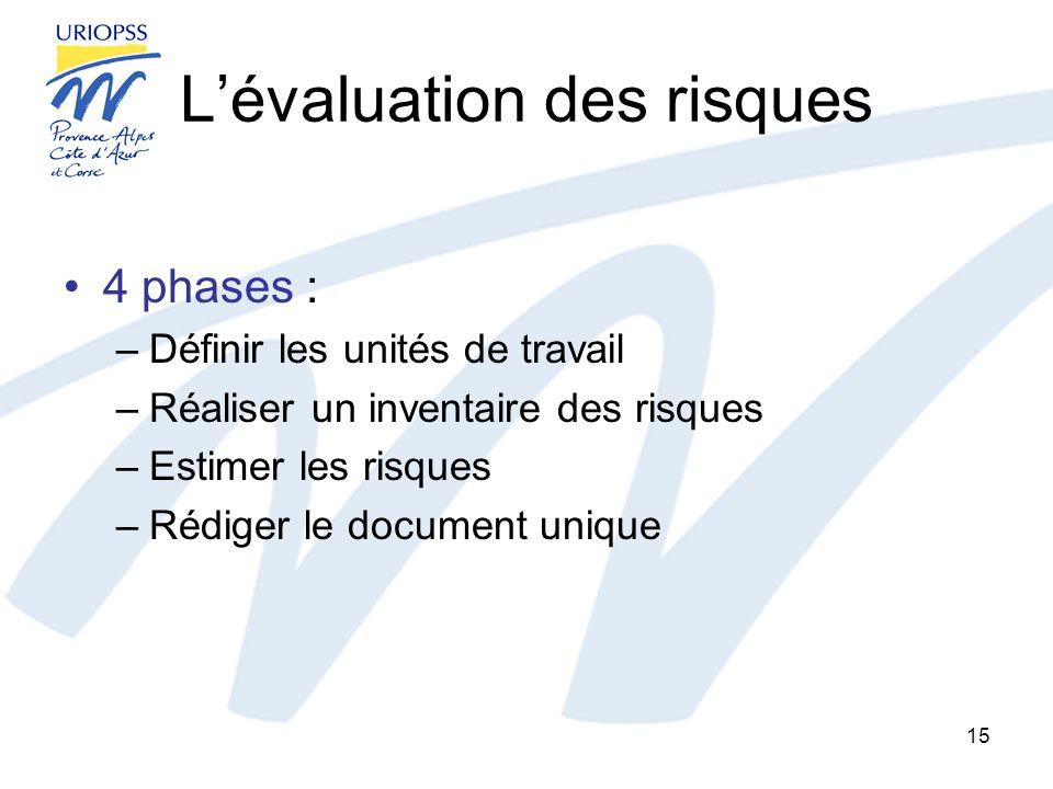 Lévaluation des risques 4 phases : –Définir les unités de travail –Réaliser un inventaire des risques –Estimer les risques –Rédiger le document unique